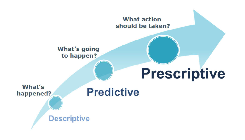 prescriptive analytics methodology
