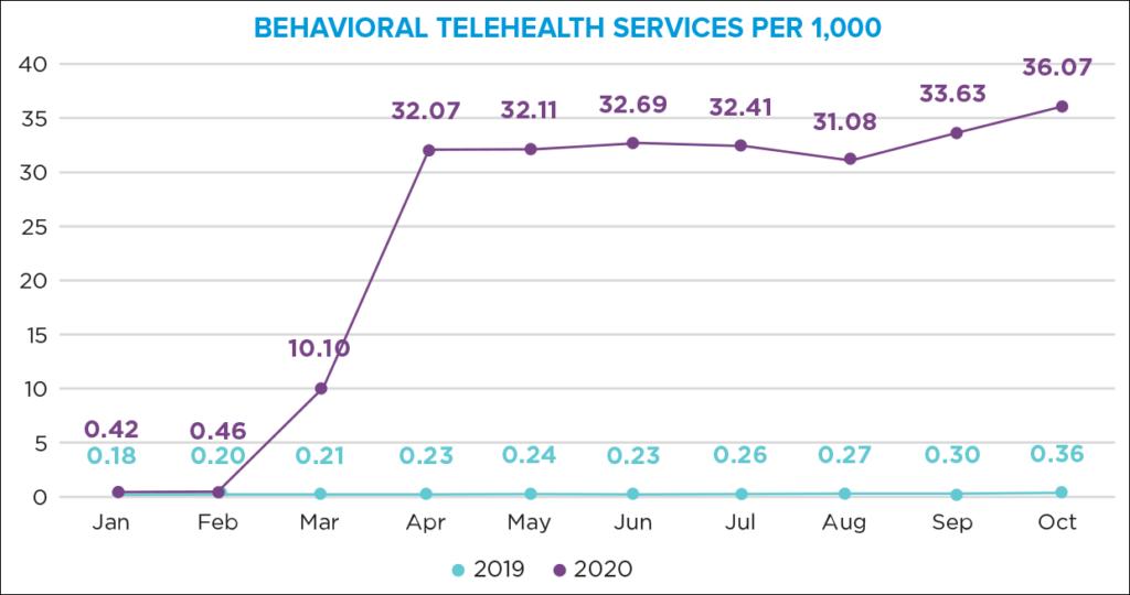Mental health visits outpaced medical visits in 2020 telehealth utilization.